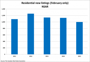 Home sales return to more normal levels in May SellHalifax image 4