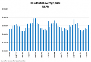 Home sales return to more normal levels in May SellHalifax image 1