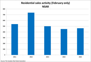 Home sales return to more normal levels in May SellHalifax image 6