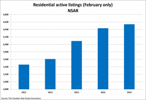 Home sales return to more normal levels in May SellHalifax image 3